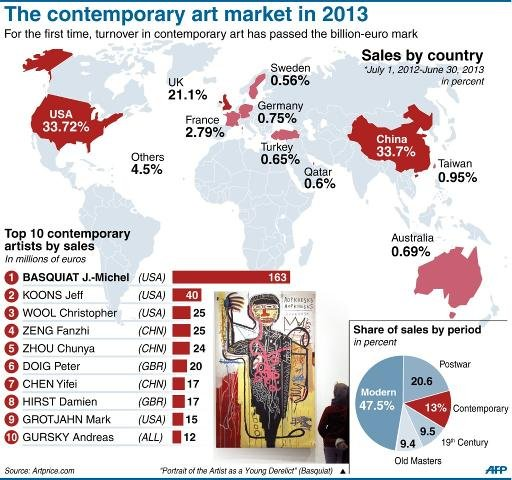 contemporary art market 2013.jpg