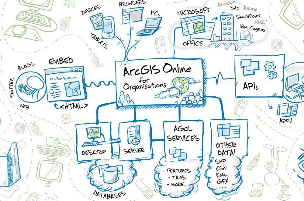 ArcGIS Online Schematic