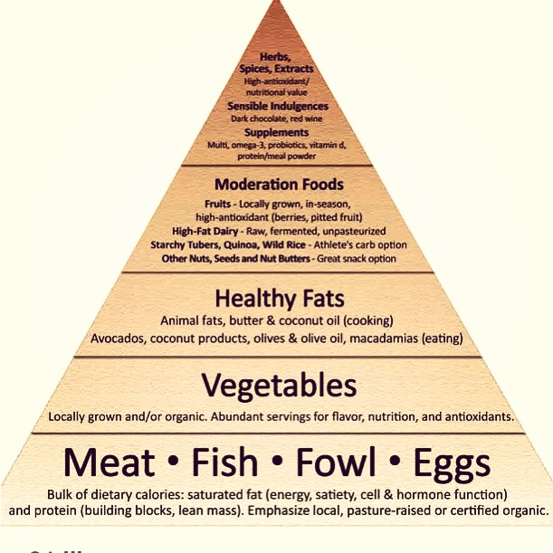 Dieters love pyramids.  Probably because they're pointy and apparently have meat in the basement.