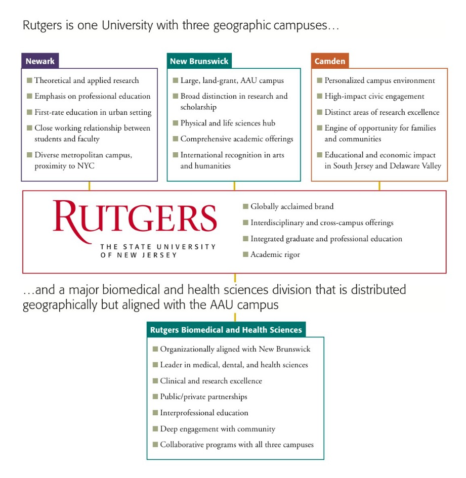 Rutgers University Strategic Plan —  Learn More