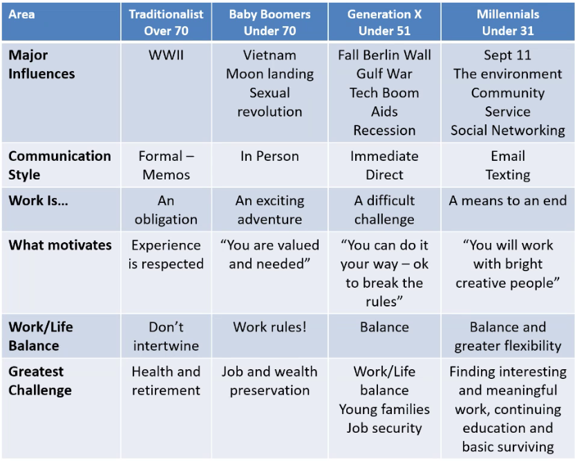 generational difference in work values Generational differences in the workplace: thinking outside the boxes twice the response of generation x there were no intrinsic values in the top five for.