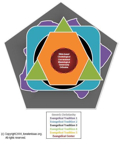 evangelical-centered-set.jpg