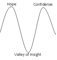 Ideo's View of Hope to Confidence