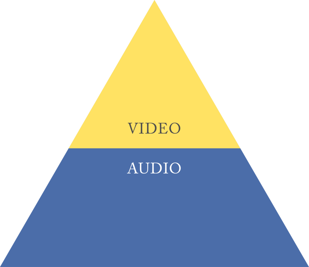 "Sound is the foundation of a great video, accounting for 60% to 80% the ""viewing"" experience."