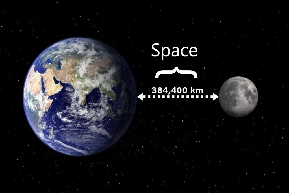 Figure 5: Space between the Earth and the Moon.  Space, a property of physics that we can define as nearly zero resistance to a solid object moving through the X,Y,Z coordinate plane of this Universe/Singularity's reality fabric.