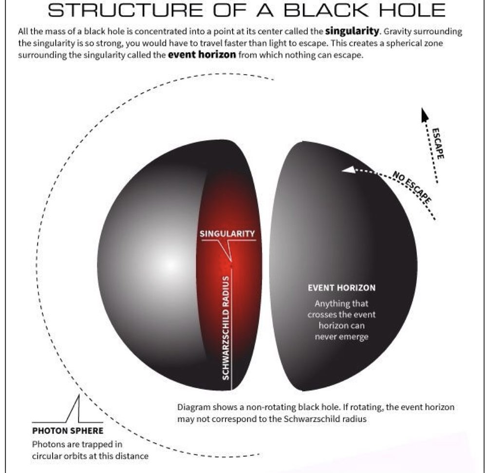 Figure 12:  A black hole diagram displaying hypothetical singularity constructs that comprise the black hole.