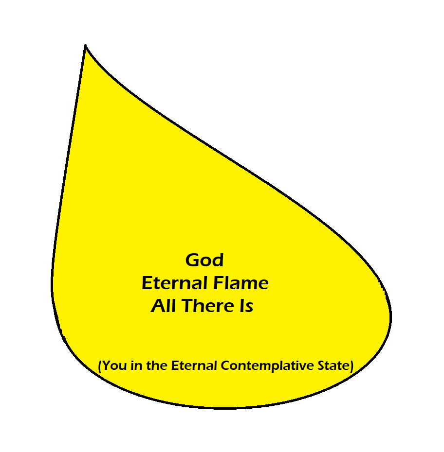 "Figure 10: When God is in the ""All There Is"" state, it is a state of being in full unification. Full and Total Thought, the state of Pure Conception. This state is Pure Potential and harbors all feelings, but a majority of which is comprised of Love."