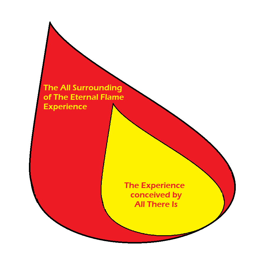"Figure 11: When God is in ""The Experience"" state, it is a state of being the ""All There Is"" flame in an incarnate vessel which is fully surrounded the other half of the Flame. The experience conceived in the Pure Potential state of ""All There Is"" is actuated by shifting from a state of Pure Potential to Pure Kinesis, or Pure Movement. The experience can be ANY experience and depending upon the perspective, the Experience can be labeled as positive, good, holy, or negative, bad, or cursed. The label is just a description, and is relative to the observer. It doesn't imply good or bad. The Experience is the Experience."