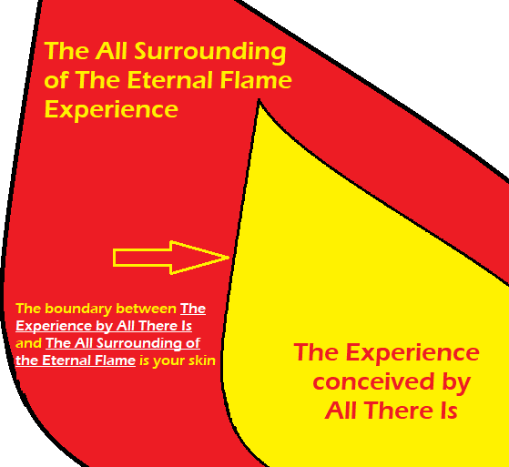 "Figure 12: You, as a vessel of All There Is, as God, live and feel the sensations of The Experience fully surrounded by God. Your skin is the tangible boundary between God and God. God created a way to experience God's thoughts in a tangible way within an environment that provides for complete safety of God, while at the same time constructing a support matrix that provides a consequential feedback system that tests what happens when ""The Experience"" conceived by ""All There Is"" is experienced in a way that can be felt and understood in a way opposite from Pure Thought Potential."
