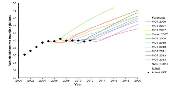 TRansport projections for Light vehicle use against actual data for New Zealand; Ministry of Transport