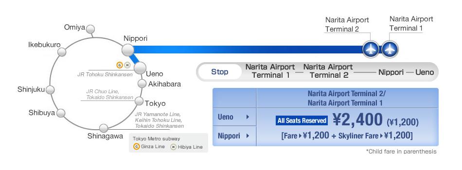 Om man åker till/från området kring Ueno och Nippori finns det inget snabbare sätt ut till Narita än Keisei Skyliner - ca 40 minuter. Japans näst snabbaste tåg efter Shinkansen.