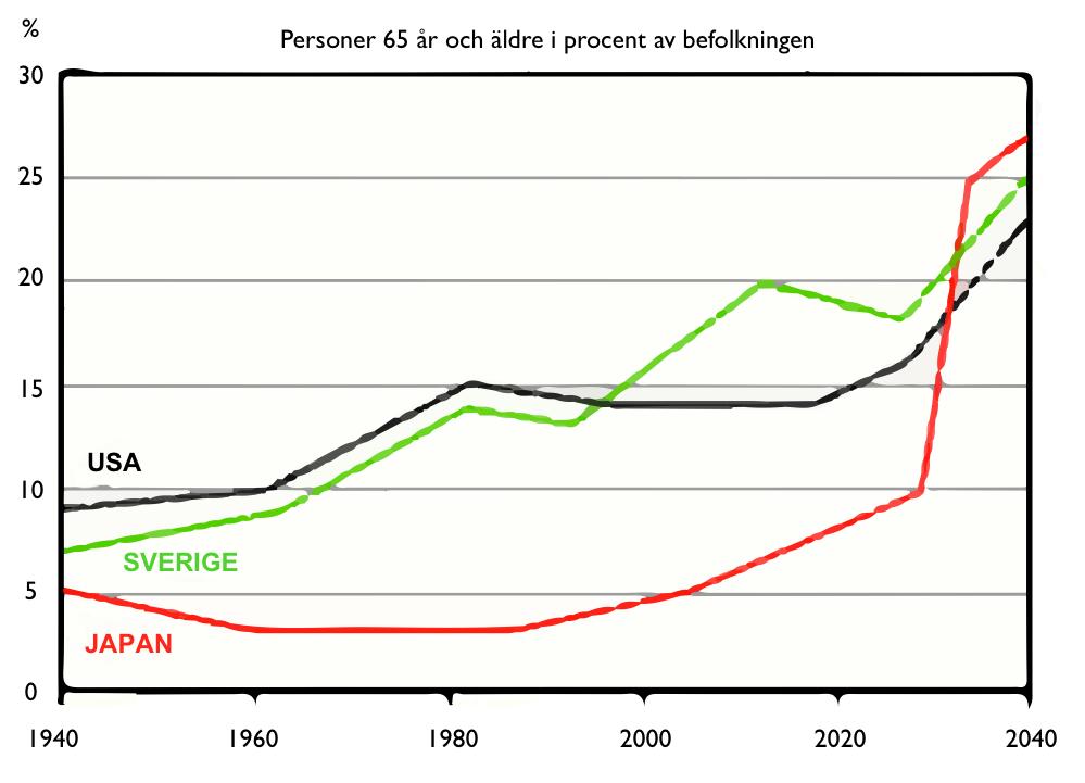 De flesta länder går mot en allt större andel äldre människor. Japan går om Sverige om 15 år i den ligan.