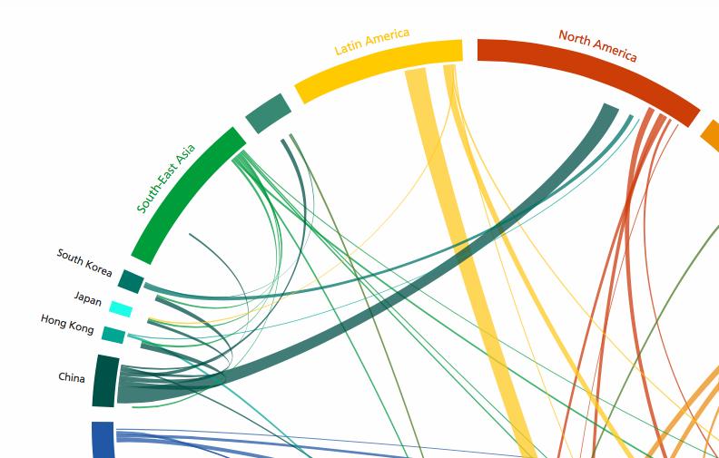 Globala folkförflyttningar i en lättåskådlig graf. Japaner flyttar inte på sig i onödan.