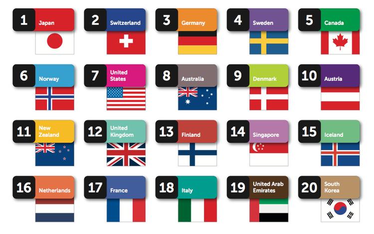 20 länder som rankats efter styrkan i deras varumärken.. Håller du med?