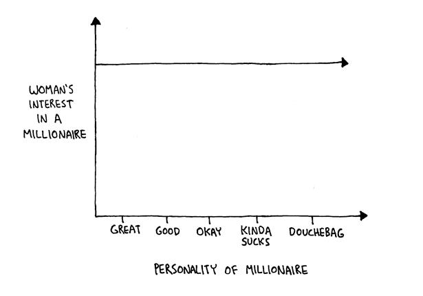 Det li  gger en viss sanning i denna enkla graf.