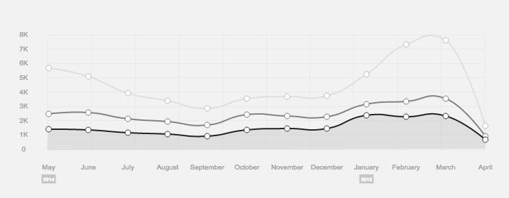 Mars månad blev Japanbloggens mest lästa månad sedan starten - jättekul!