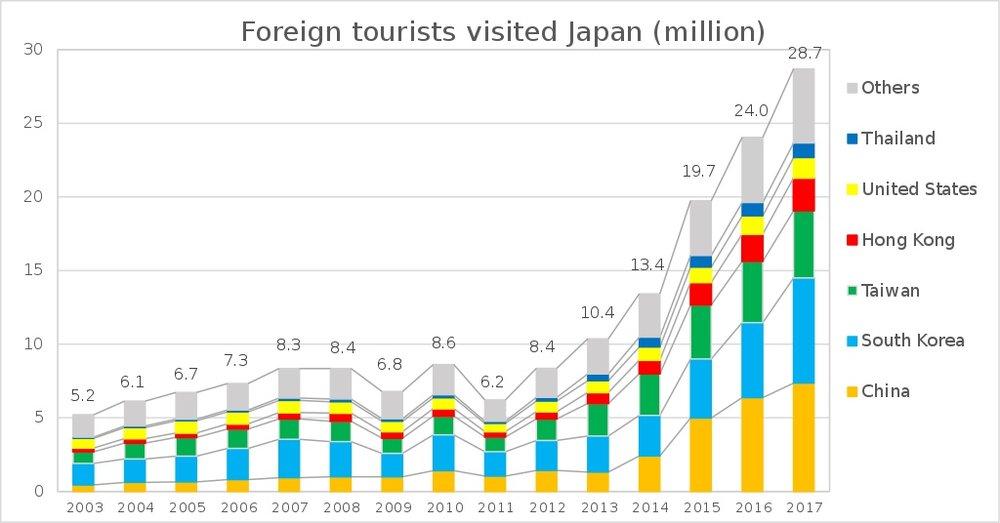 Förutom en minskning 2011, året med trippelkatastrofen uppe i Fukushima, så har turistströmmen till Japan ökat med stormsteg varje år sedan 2010, och trenden verkar hålla i sig.  Data: Japan National Tourism Organization