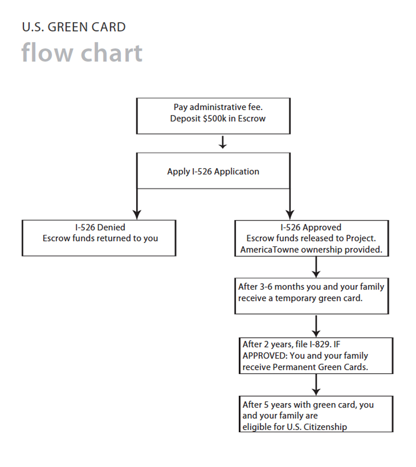 EB5-Flow-Chart.jpg