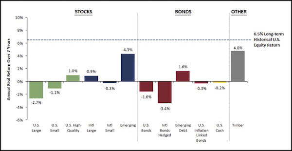 Seven year forecast on major asset classes.