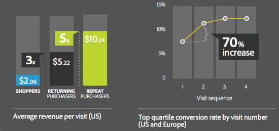 From Adobe Report:  The ROI from Marketing to Existing Customers .