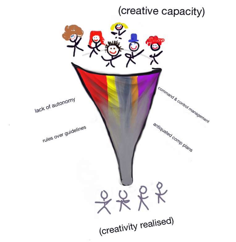 simplovate® The creativity funnel