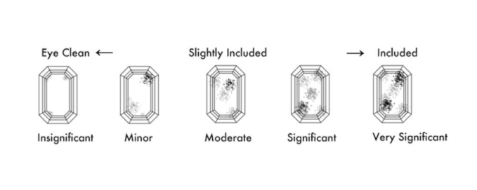 Inclusions: The clarity of a gemstone is determined by the number, size and location of inclusions which are present in the gemstone. They reflect its fascinating geological aspects. Internally and externally too, there may be the presence of fissures, fractures and cavities which affect clarity.