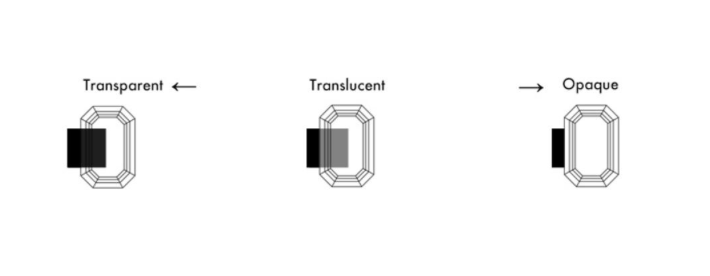 Transparency refers to the ability of a gemstone to transmit light. It is affected by the quantity or absence of opacity and brilliance present in the gemstone.