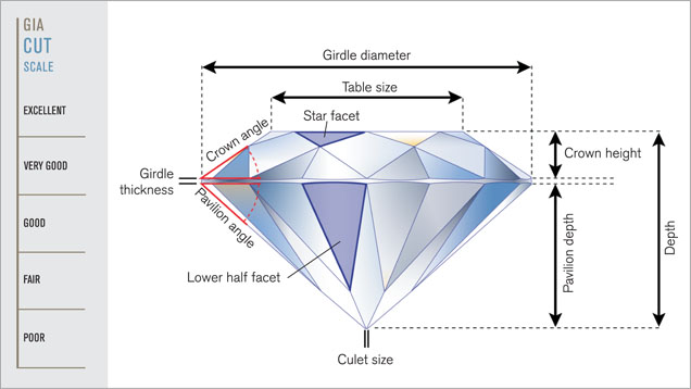 Diagram 2: Anatomy of a diamond (courtesy of GIA)