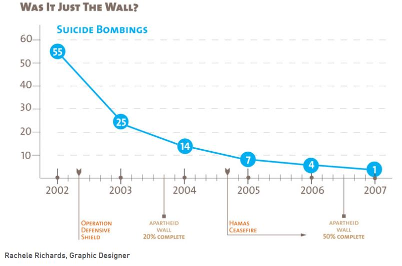 "SOurce: ""Did the Israeli apartheid wall really stop suicide bombings"", ben white, 1/10/14, electronicintifada.net"
