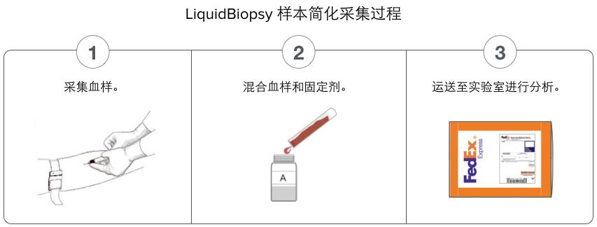 试剂盒提供 4 天的样本稳定期并允许非冷冻运输。
