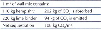 Summery of carbon sequestration for lime-hemp table 3- see references page