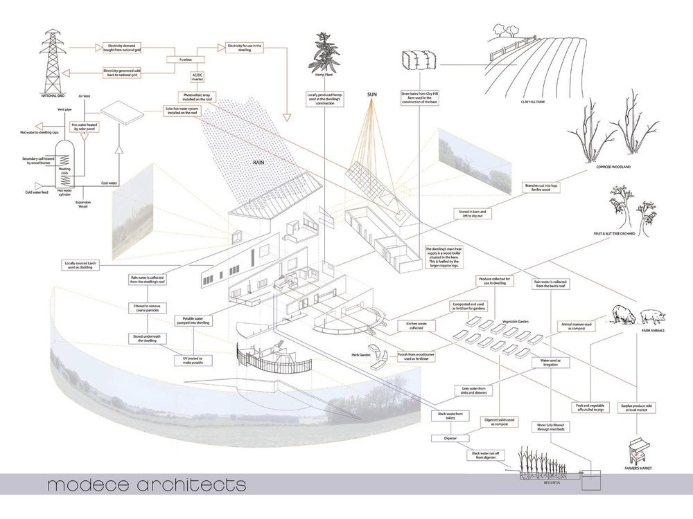 Clayhill Farm_Active Systems and Materials Diagram (including hemp)
