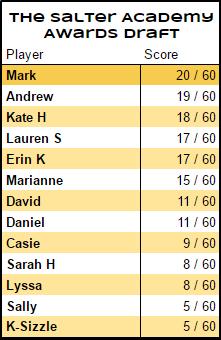 Results at halfway