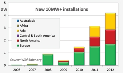 1-large-the-rise-and-rise-of-utility-scale-solar.jpg