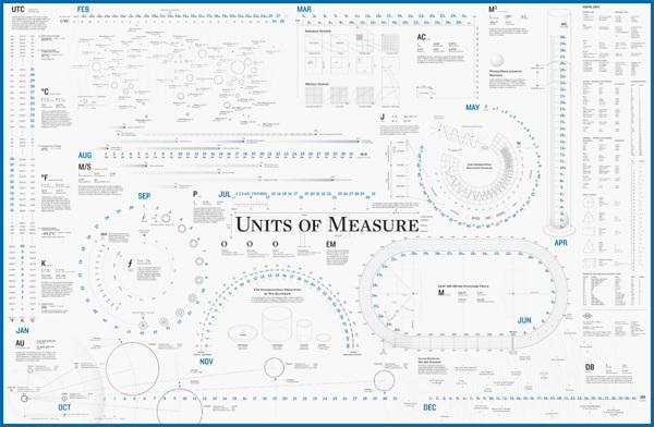 UnitsOfMeasure.jpg