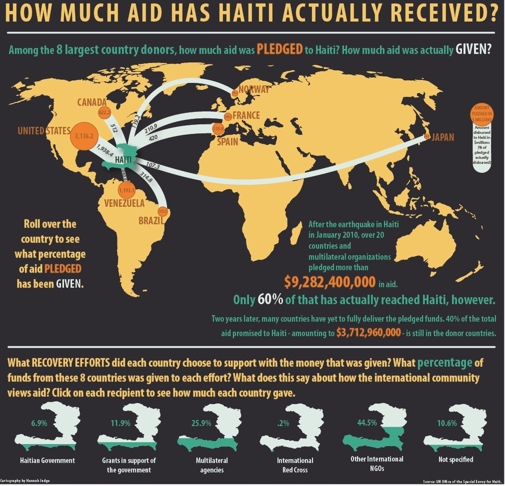 Haiti Infographic, 2012