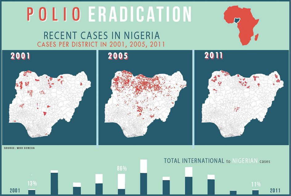 Polio in Nigeria, 2012.