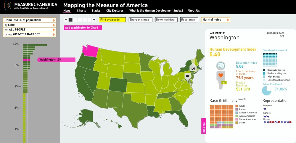 Measure of America.jpg