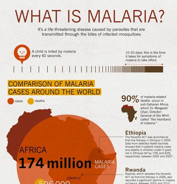 Malaria Infographic_Novartis.jpg