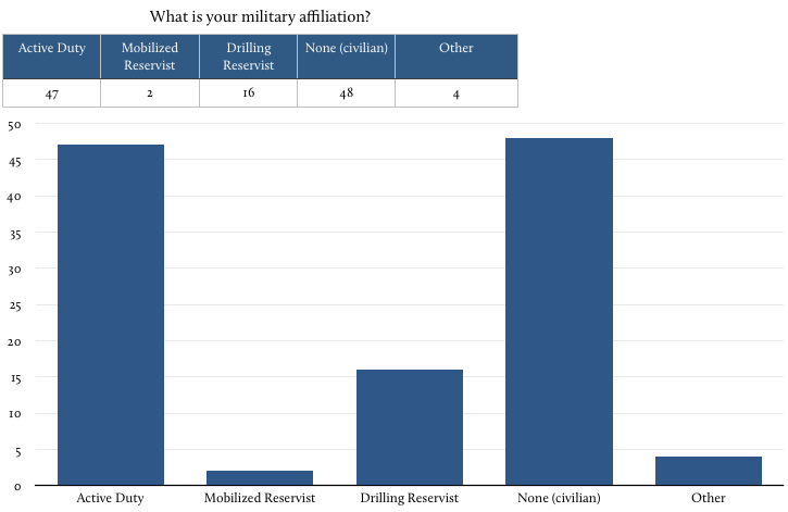 chart_affiliation
