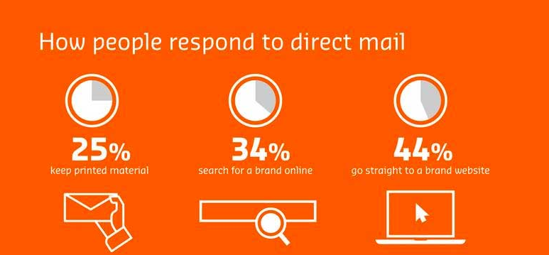 Direct Mail Response Graphics