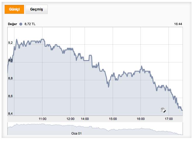 Borsa İstanbul, GARAN hisse senedi verileri. 3 Haziran 2013, Bigpara.com