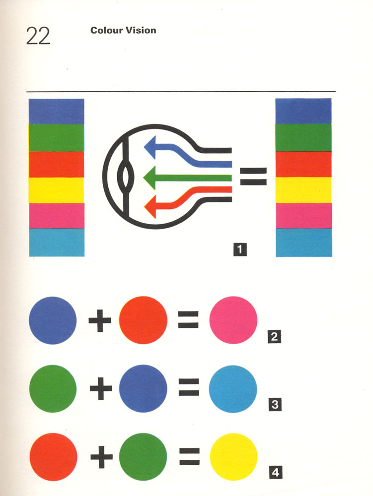 Colour Vision.  From the  Illustrated Dictionary of Photography  (1972).   Found  here .