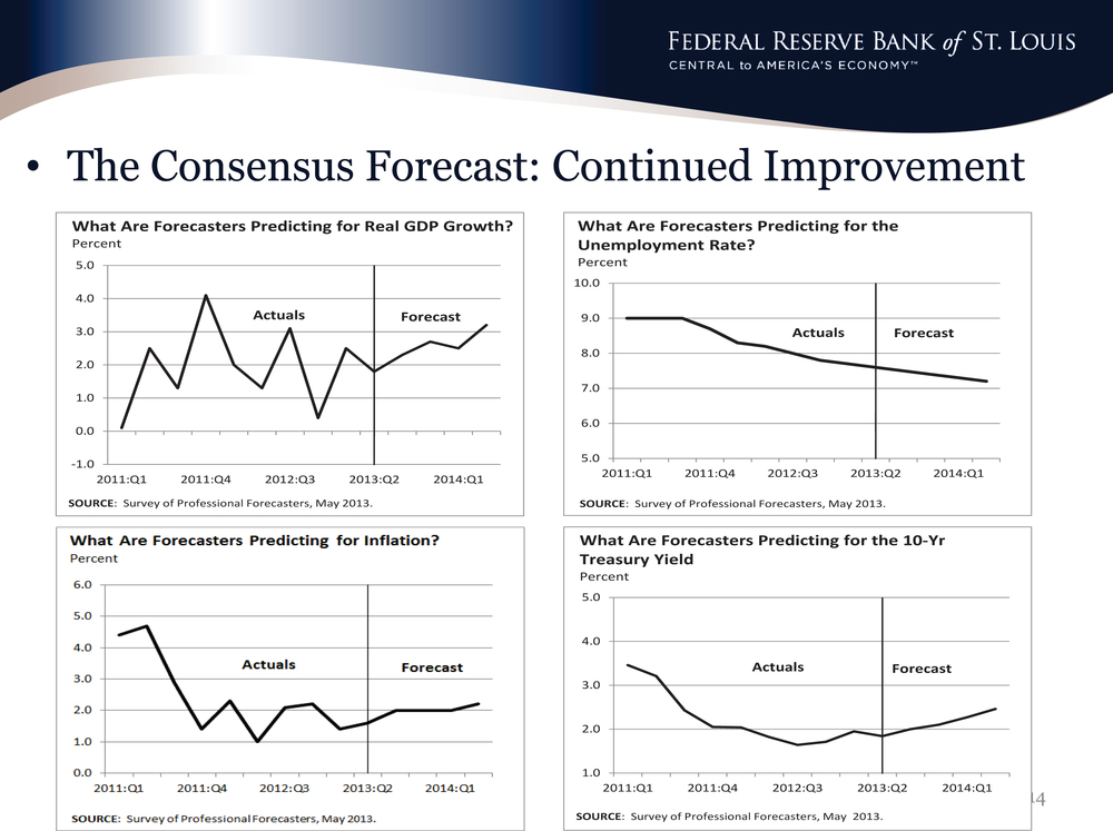 Kevin Kliesen economic outlook highlights: