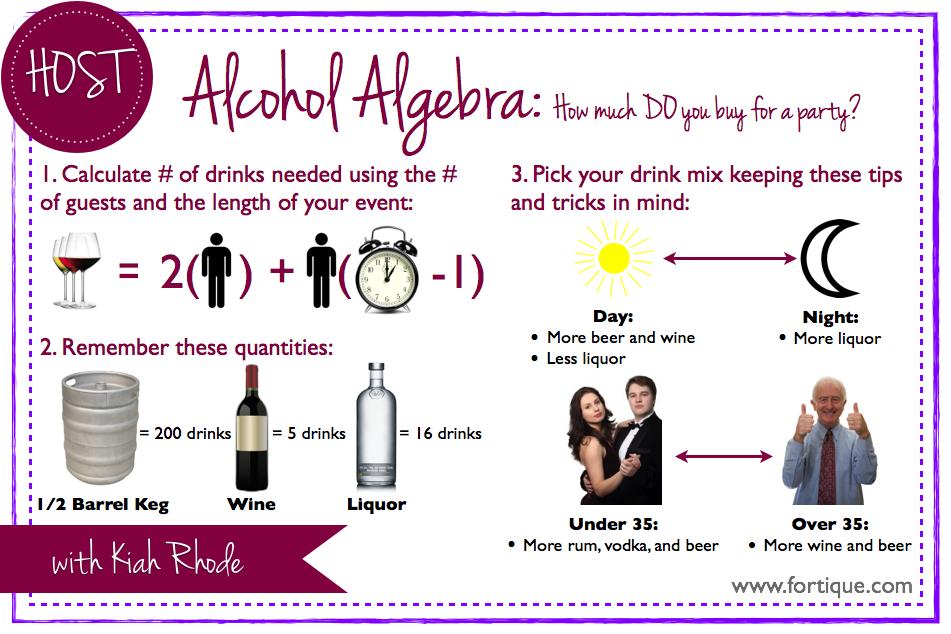Alcohol Algebra.png