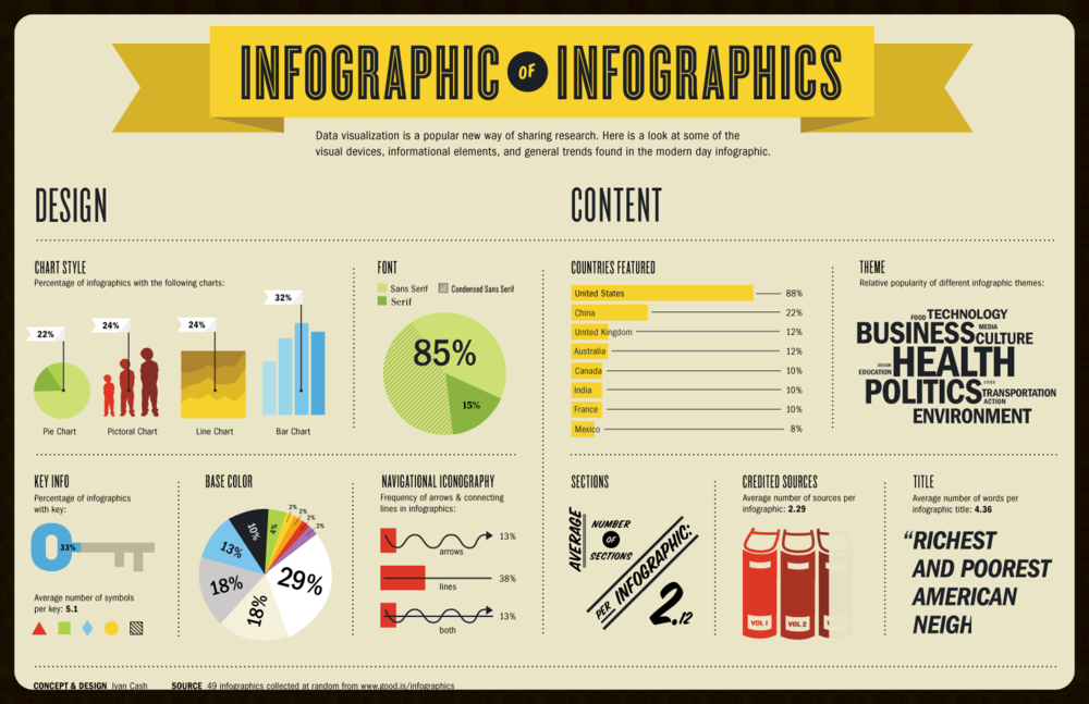 http://infographiclist.files.wordpress.com/2011/09/infographic.png