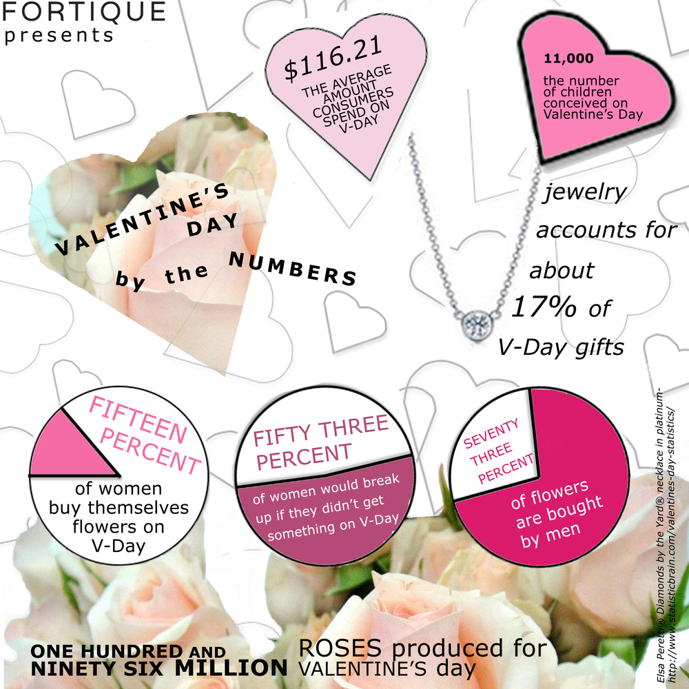 Valentine's Day by the Numbers.jpg