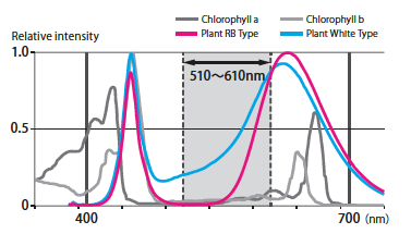- Chlorophyll a and b absorb light wavelength from 400 to 510nm and 610 to 700nm respectively. Plant Spectrum LED series are very efficient since they have two spectrum peaks to cover only those two wavelengths ranges.