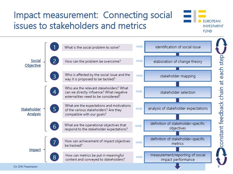 Eiropas Investīciju Fonda pieeja sociālās ietekmes mērīšanai un izvērtēšanai