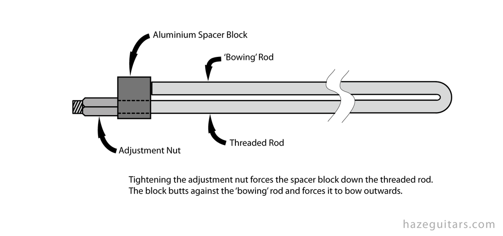 How a Rickenbacker truss rod works
